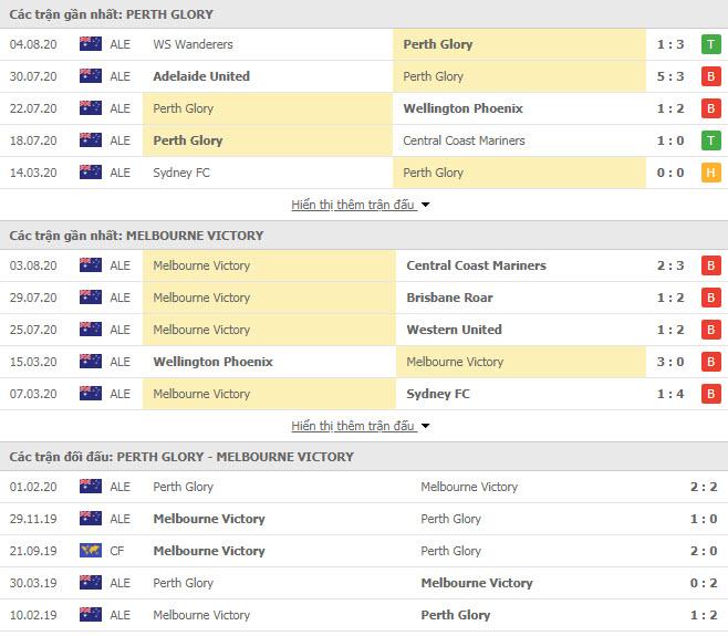 Thành tích đối đầu Perth Glory vs Melbourne Victory