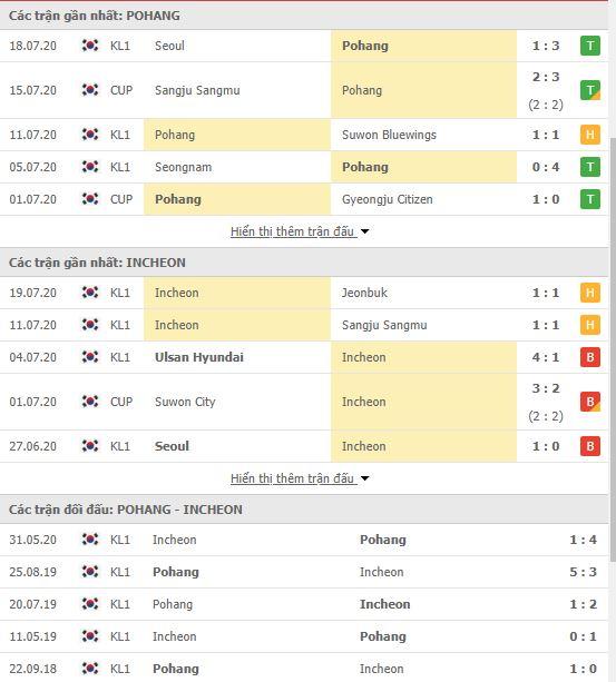 Thành tích đối đầu Pohang Steelers vs Incheon United