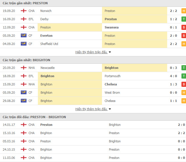 Thành tích đối đầu Preston North End vs Brighton