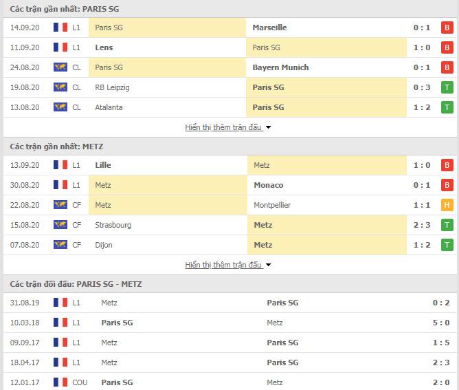 Thành tích đối đầu PSG vs Metz