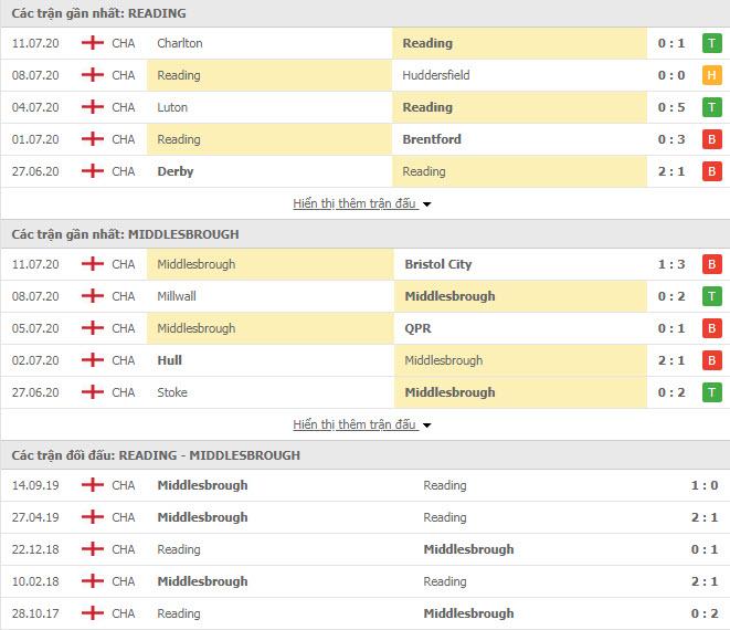 Thành tích đối đầu Reading vs Middlesbrough