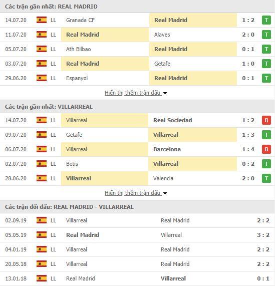 Thành tích đối đầu Real Madrid vs Villarreal