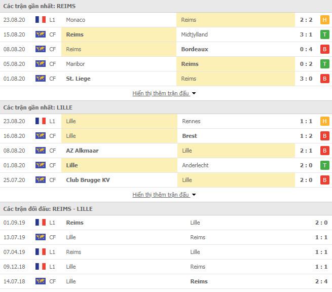 Thành tích đối đầu Angers vs Bordeaux