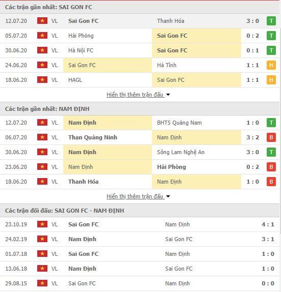 Thành tích đối đầu Sài Gòn FC vs Nam Định