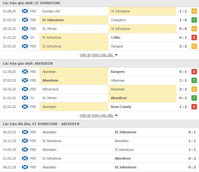 Thành tích đối đầu Saint Johnstone vs Aberdeen