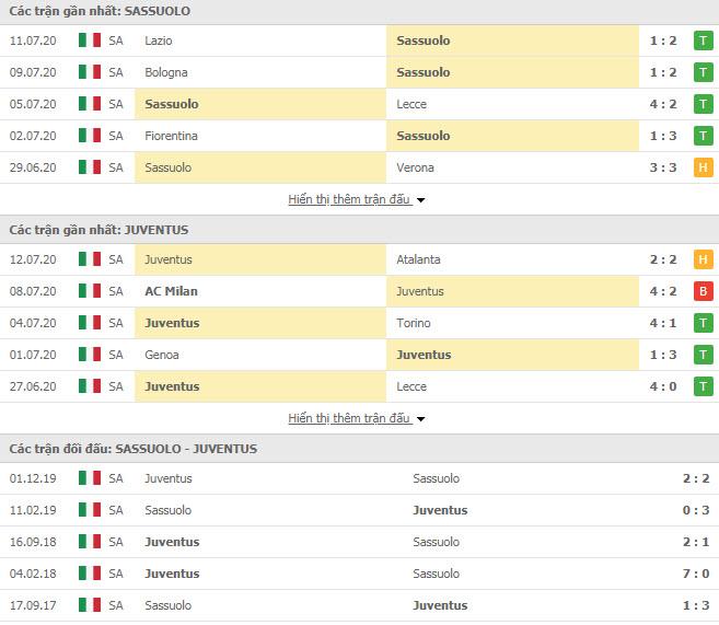 Thành tích đối đầu Sassuolo vs Juventus