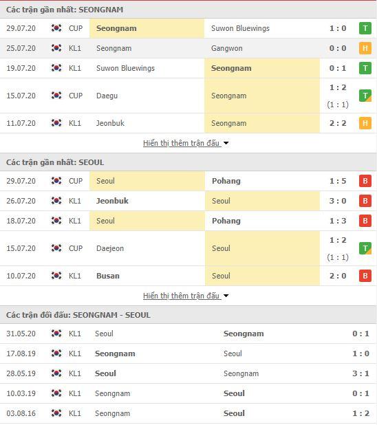 Thành tích đối đầu Seongnam FC vs FC Seoul