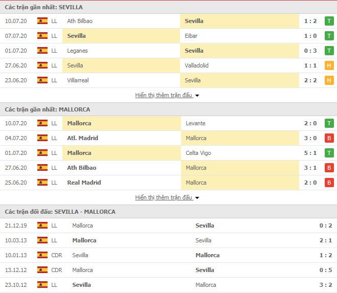 Thành tích đối đầu Sevilla vs Mallorca