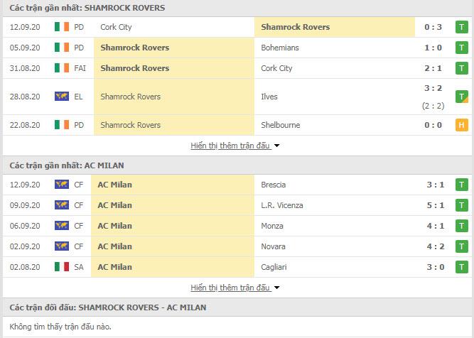 Thành tích đối đầu Shamrock Rovers vs AC Milan