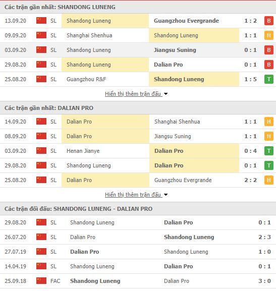 Thành tích đối đầu Shandong Luneng vs Dalian Pro