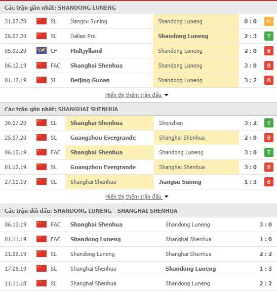 Thành tích đối đầu Shandong Luneng vs Shanghai Shenhua