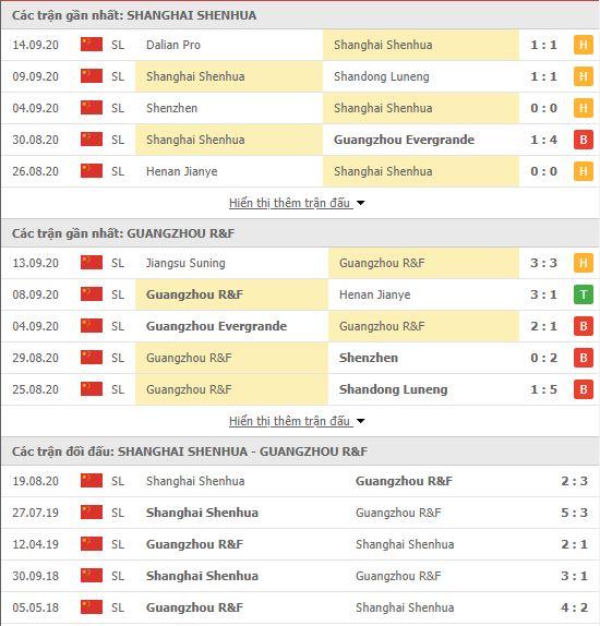 Thành tích đối đầu Shanghai Shenhua vs Guangzhou R&F