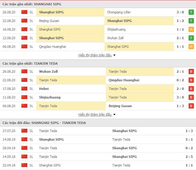 Thành tích đối đầu Shanghai SIPG vs Tianjin Teda