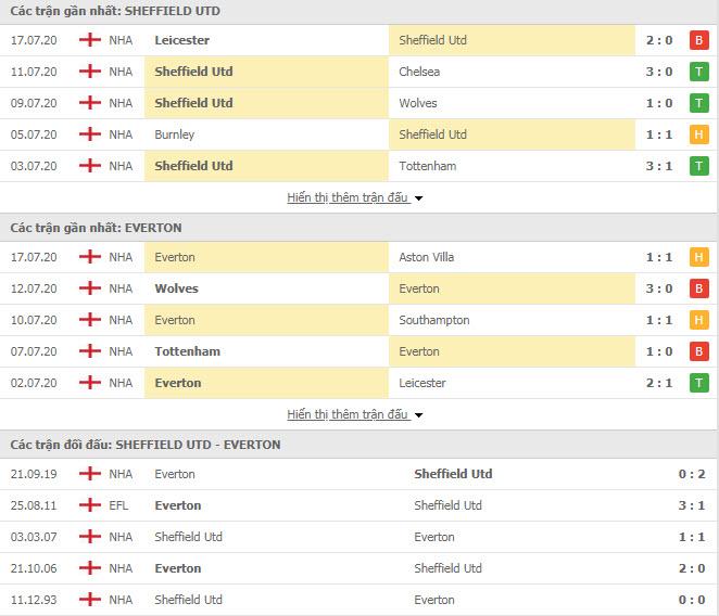 Thành tích đối đầu Sheffield United vs Everton