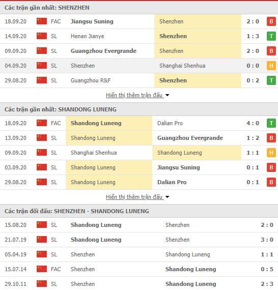 Thành tích đối đầu Shenzhen FC vs Shandong Luneng