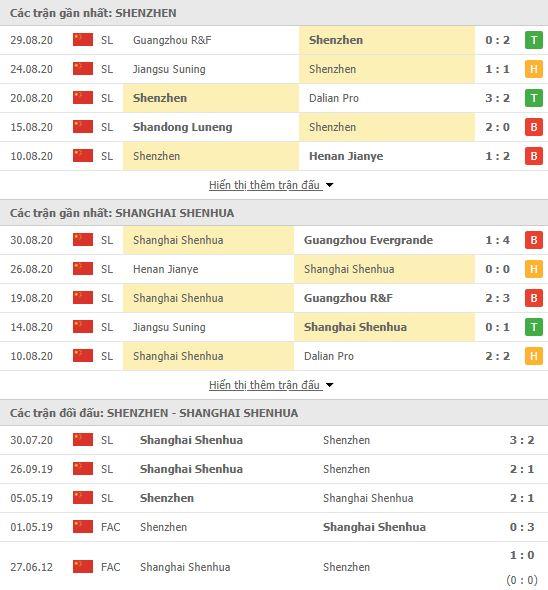Thành tích đối đầu Shenzhen FC vs Shanghai Shenhua