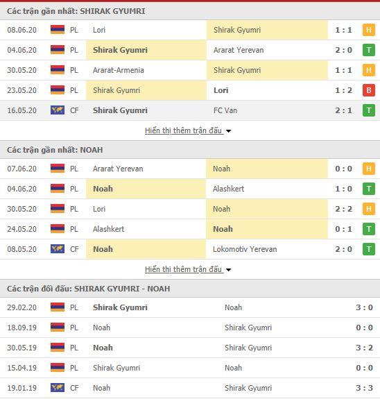 Thành tích đối đầu Shirak FC vs FC Noah