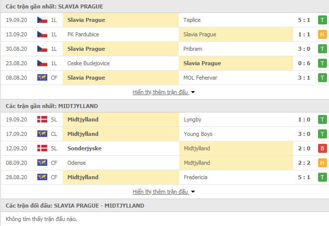 Thành tích đối đầu Slavia Prague vs Midtjylland