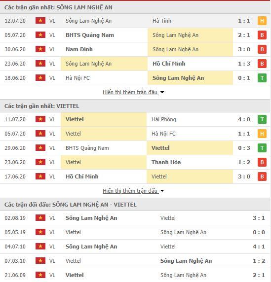 Thành tích đối đầu SLNA vs Viettel
