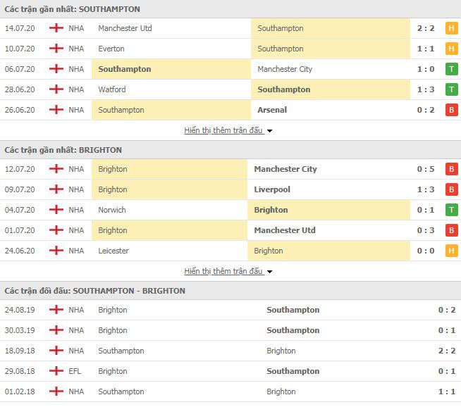 Thành tích đối đầu Southampton vs Brighton