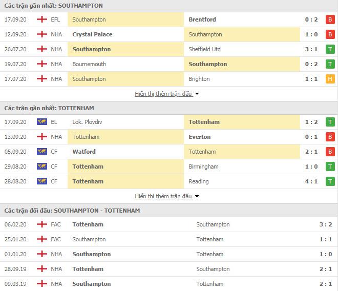 Thành tích đối đầu Southampton vs Tottenham