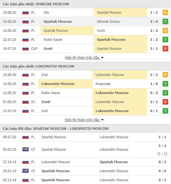 Thành tích đối đầu Spartak Moscow vs Lokomotiv Moscow