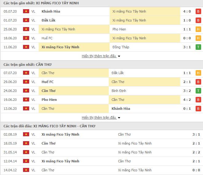 Thành tích đối đầu Tây Ninh vs Cần Thơ