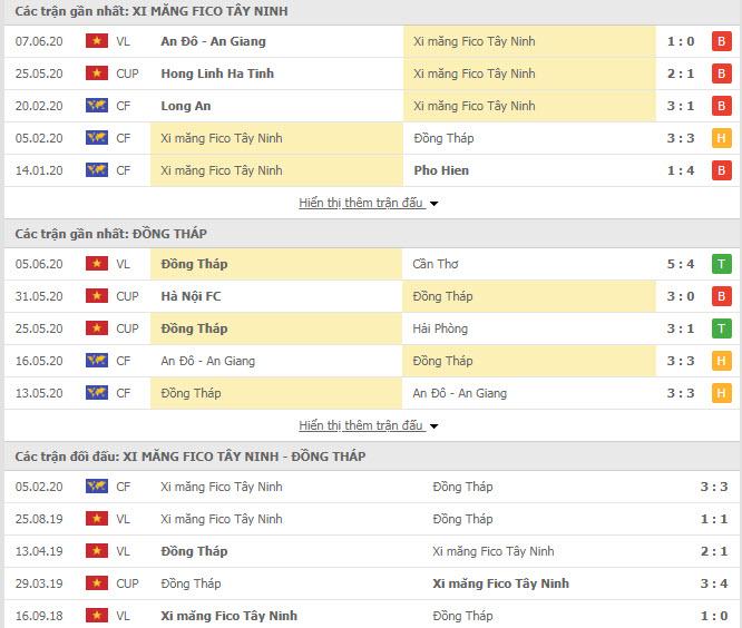 Thành tích đối đầu Tây Ninh vs Đồng Tháp