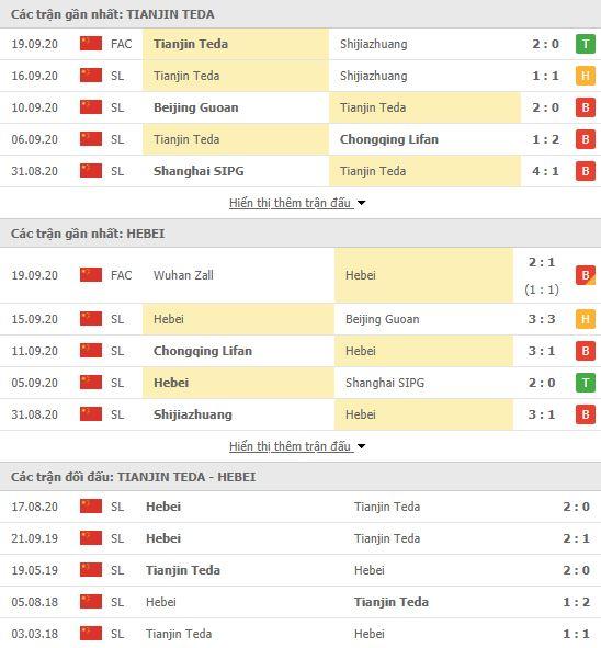 Thành tích đối đầu Tianjin Teda vs Hebei China Fortune