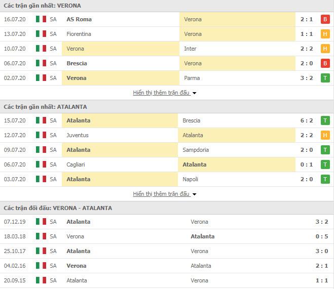 Thành tích đối đầu Verona vs Atalanta
