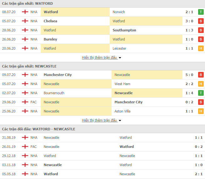 Thành tích đối đầu Watford vs Newcastle