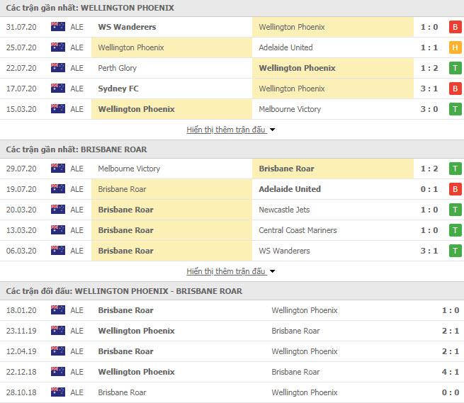 Thành tích đối đầu Wellington Phoenix vs Brisbane Roar