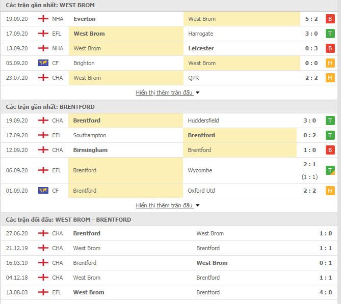 Thành tích đối đầu West Brom vs Brentford