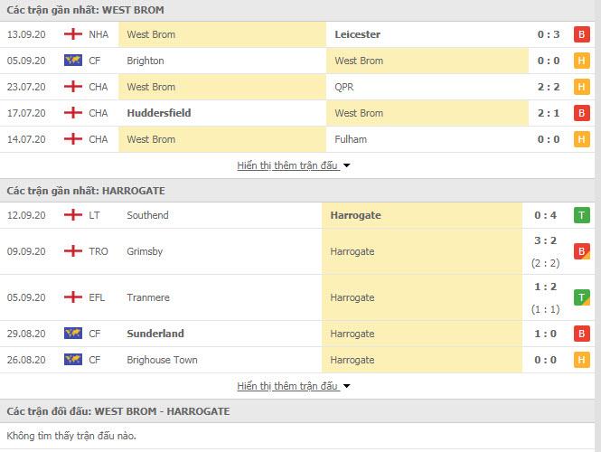 Thành tích đối đầu West Brom vs Harrogate Town