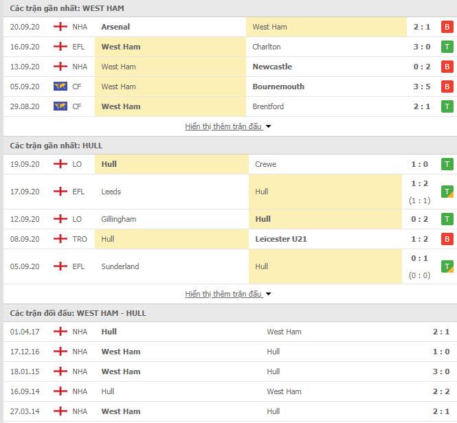 Thành tích đối đầu West Ham vs Hull City