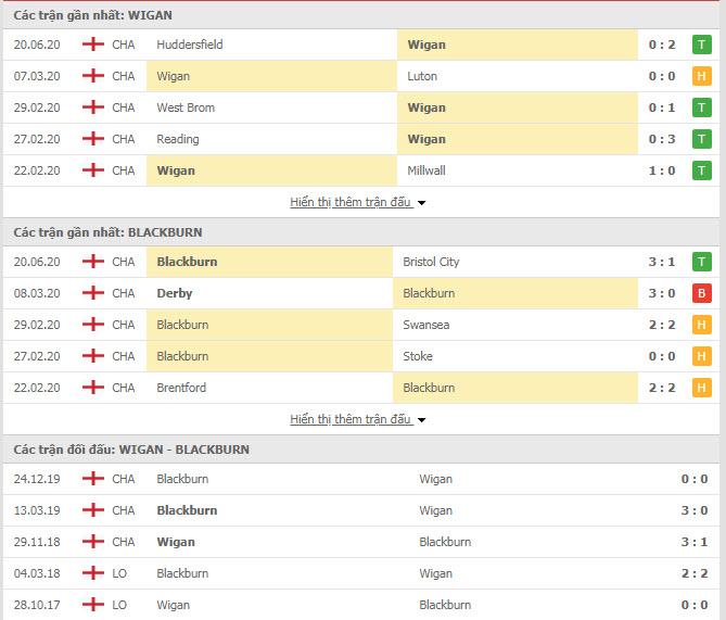 Thành tích đối đầu Wigan vs Blackburn Rovers FC