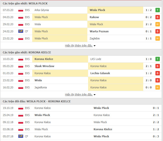 Thành tích đối đầu Wisla Plock vs Korona Kielce