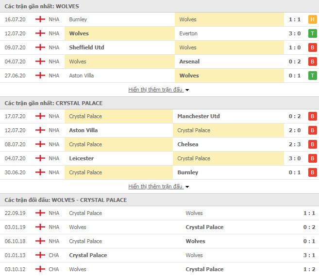 Thành tích đối đầu Wolves vs Crystal Palace
