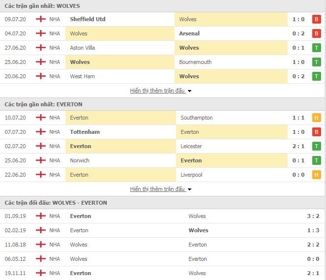 Thành tích đối đầu Wolves vs Everton