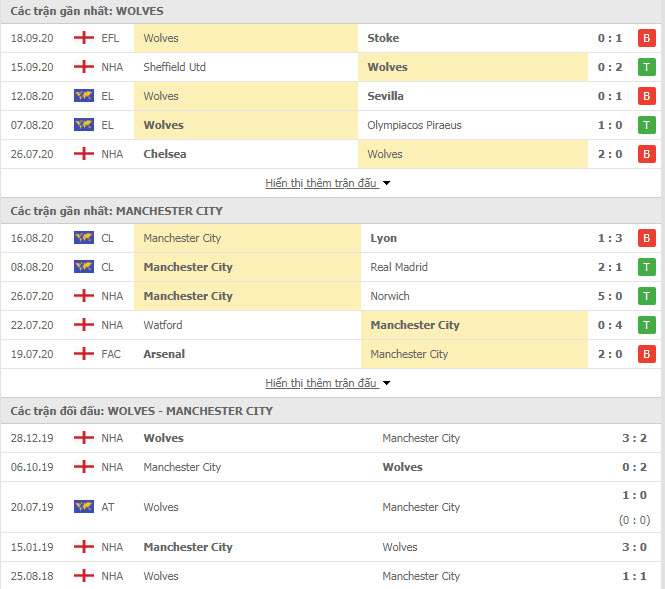 Thành tích đối đầu Wolves vs Man City