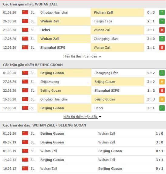 Thành tích đối đầu Wuhan Zall vs Beijing Guoan