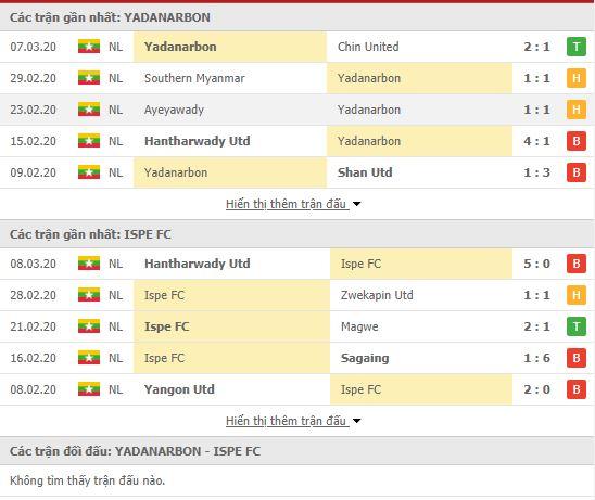 Thành tích đối đầu Yadanarbon vs ISPE FC