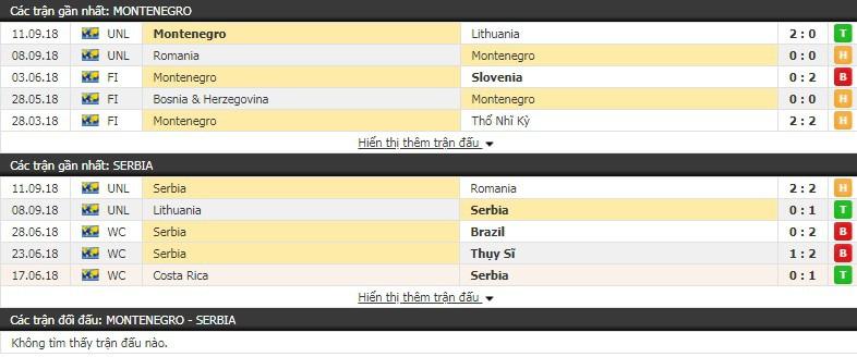 Nhận định tỷ lệ cược kèo bóng đá tài xỉu trận Montenegro vs Serbia - Ảnh 1.