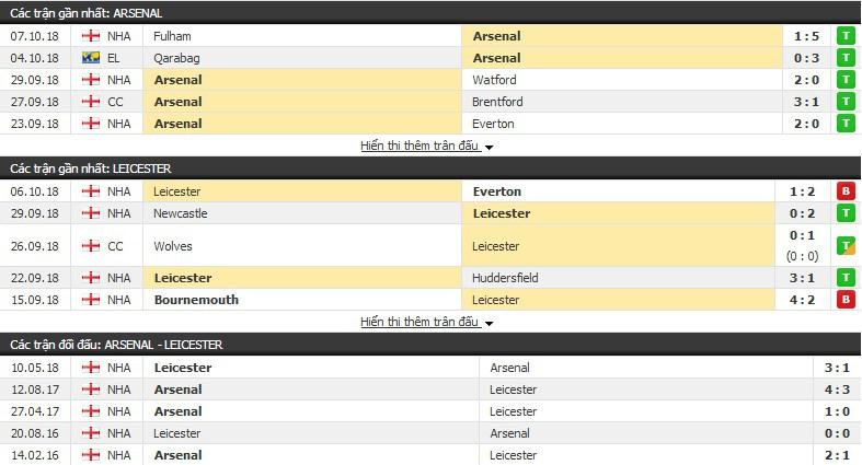 Nhận định tỷ lệ cược kèo bóng đá tài xỉu trận: Arsenal vs Leicester - Ảnh 1.