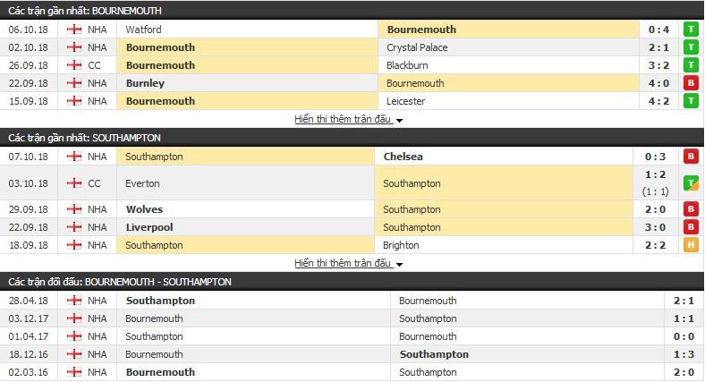 Nhận định tỷ lệ cược kèo bóng đá tài xỉu trận: Bournemouth vs Southampton - Ảnh 1.