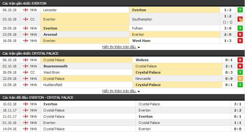 Nhận định tỷ lệ cược kèo bóng đá tài xỉu trận: Everton vs Crystal Palace - Ảnh 1.