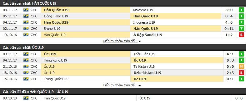 Nhận định tỷ lệ cược kèo bóng đá tài xỉu trận: U19 Hàn Quốc vs U19 Úc - Ảnh 1.