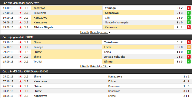 Nhận định tỷ lệ cược kèo bóng đá tài xỉu trận Zweigen Kanazawa vs Ehime - Ảnh 1.
