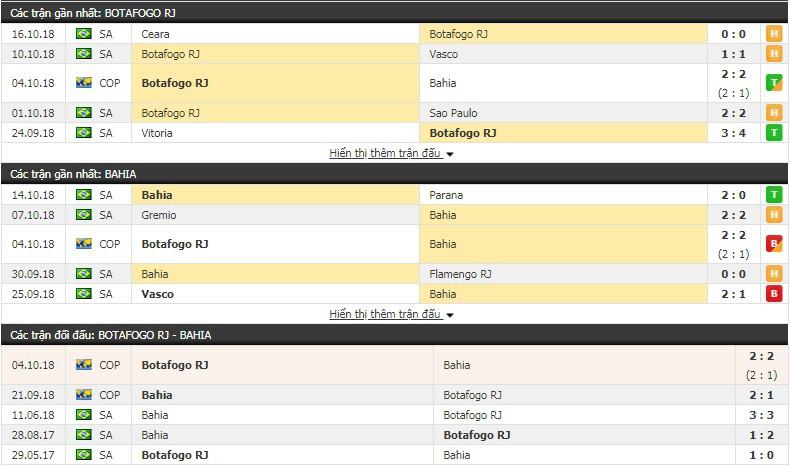 Nhận định tỷ lệ cược kèo bóng đá tài xỉu trận Botafogo vs Bahia - Ảnh 1.