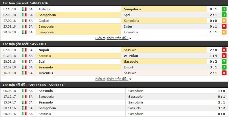 Nhận định tỷ lệ cược kèo bóng đá tài xỉu trận Sampdoria vs Sassuolo - Ảnh 1.